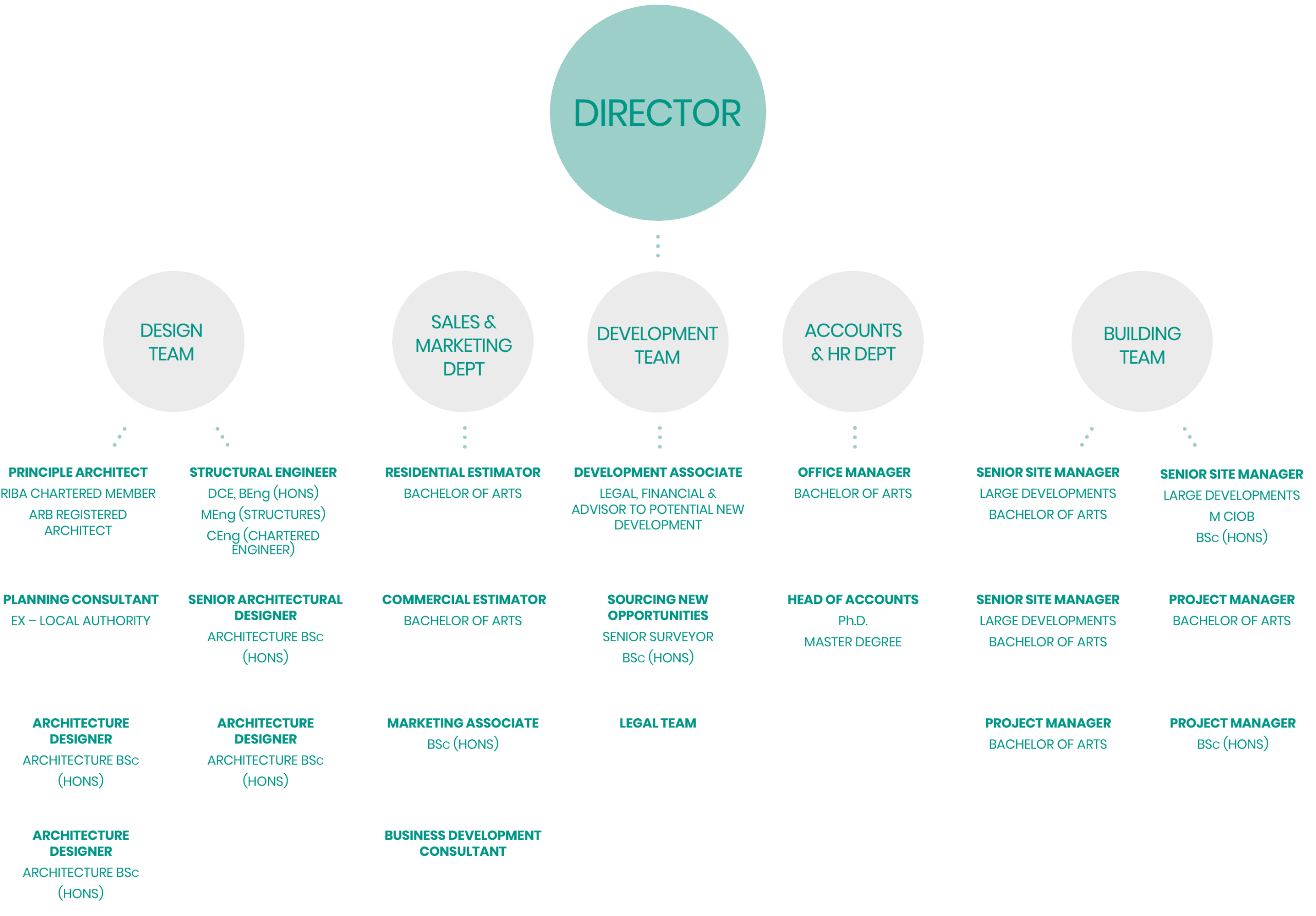 MDB company hierarchy
