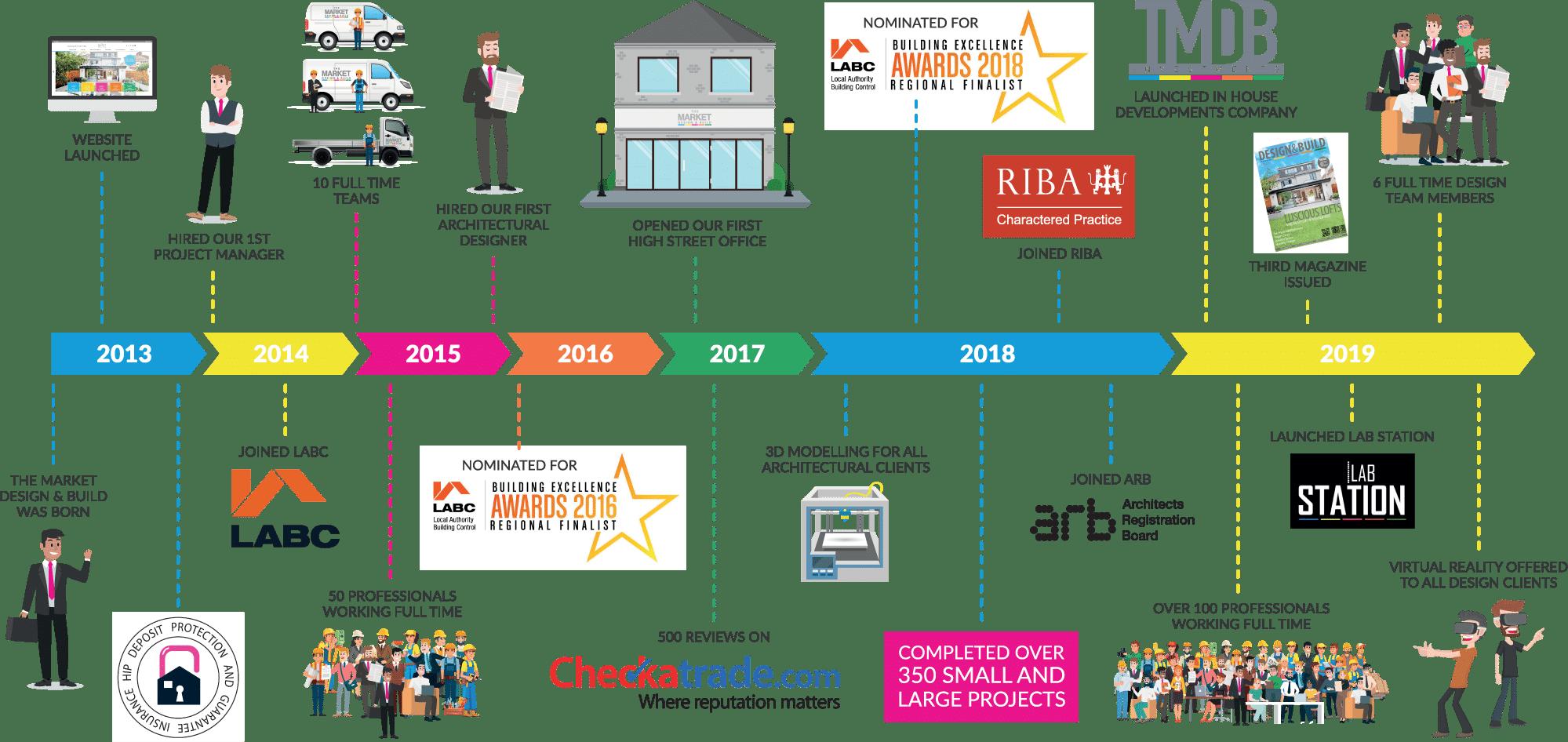 MDB business timeline